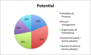 Veränderungspotential in Agenturen